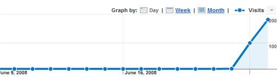 Que c'est il passé avec Dailymotion ces 2 derniers jours ?