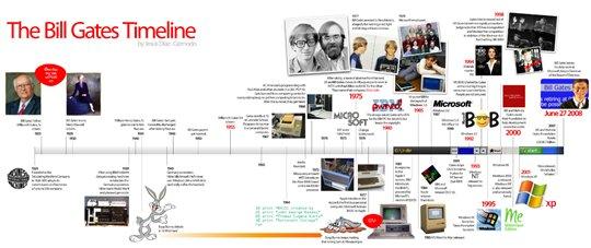 La Timeline de Bill Gates