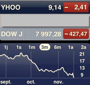 Le départ de Jerry Yang ne change rien à la cotation boursière de Yahoo!