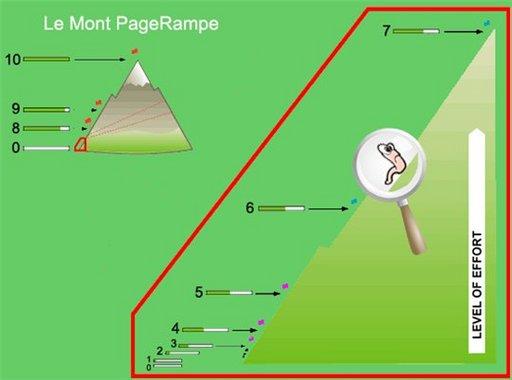Le Google Page Rampe