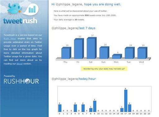 Tweetrush - vos stats d'utilisation de Twitter