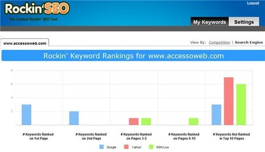 RockinSEO - Suivre l'évolution du ranking de mots clés pour son site