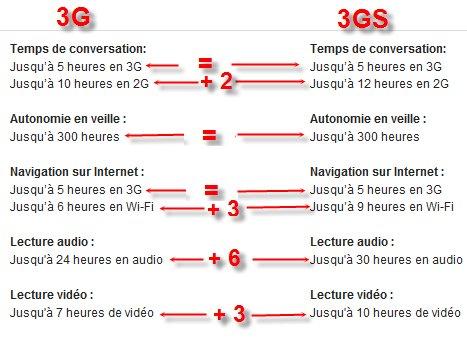 La capacité de la batterie de l'iPhone 3GS améliorée de 50 % ???