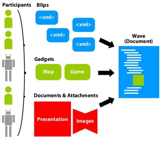Schéma de fonctionnement de Google Wave