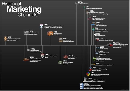 L'histoire des canaux du Marketing en 1 seule image