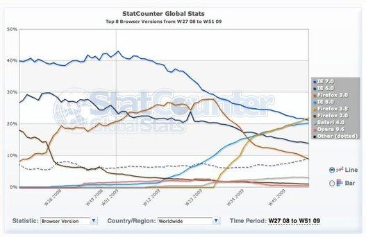 Firefox 3.5 - le navigateur le plus utilisé au monde