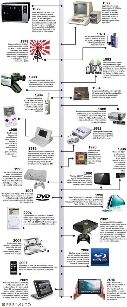 L'électronique de 1972 à nos jours