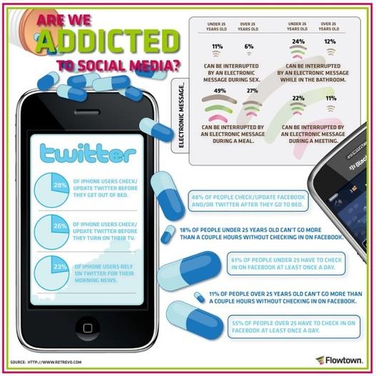 Sommes nous addict aux médias sociaux ?