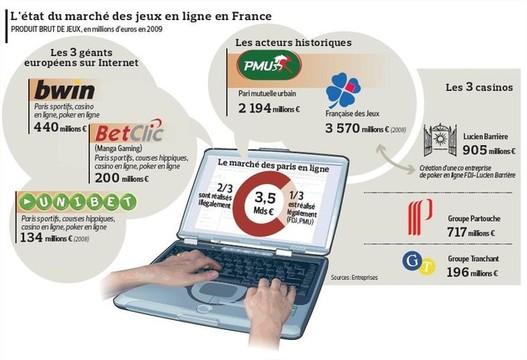 Jeux d'argent, Paris sportifs en ligne , maintenant légaux en France