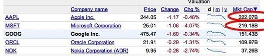 Apple vaut plus cher que Microsoft