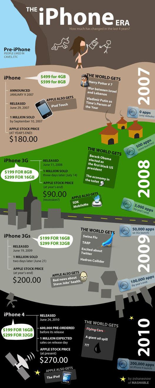 L'iPhone de 2007 à aujourd'hui en 1 seule image