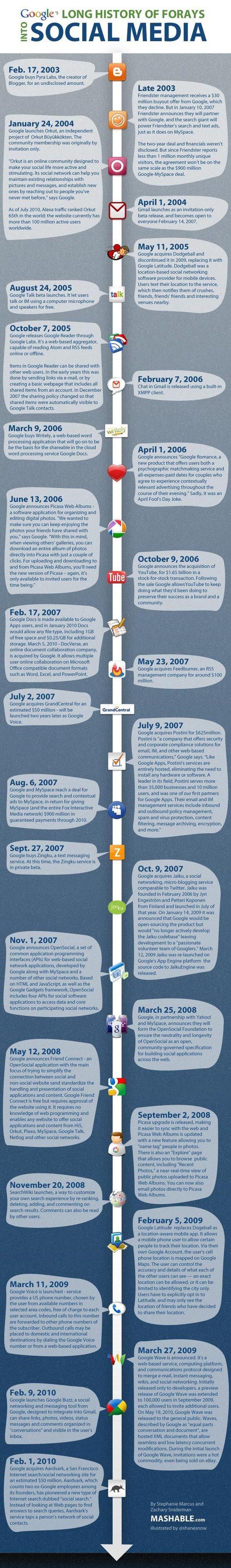 Les tentatives de Google dans les médias sociaux ( en 1 image )