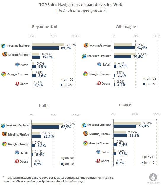 C'est la dégringolade pour Internet Explorer en Europe