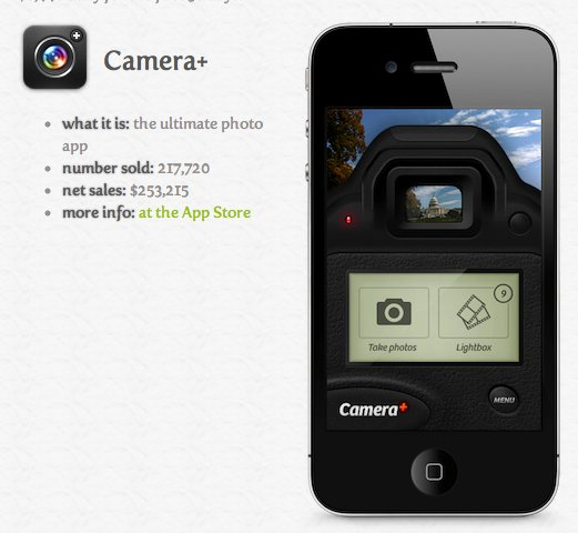 L'application Camera+ supprimée par Apple