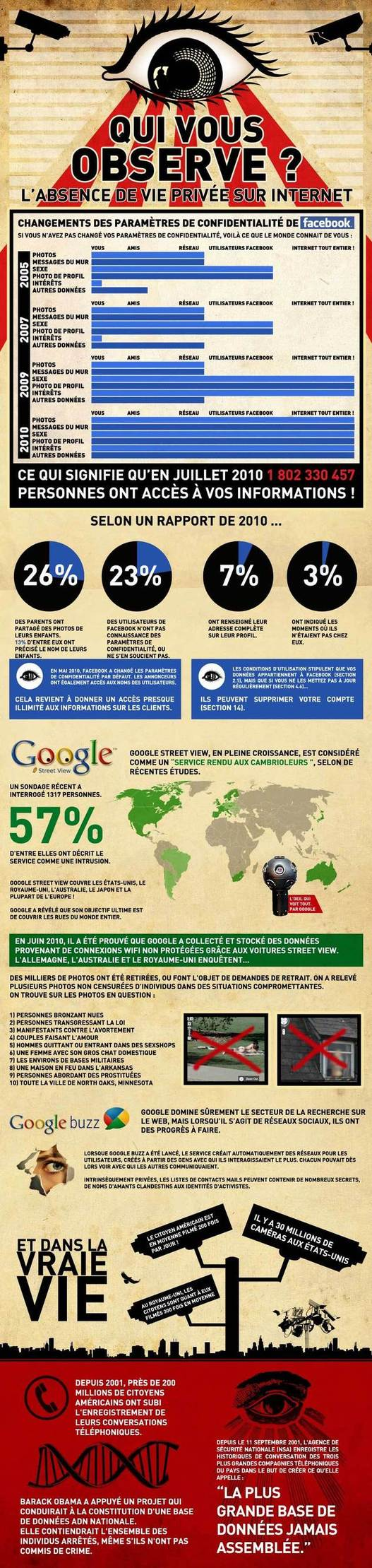 Entre Google et Facebook nous sommes très observables