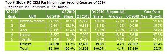 Dell reprend la deuxième place à Acer sur le marché des PC
