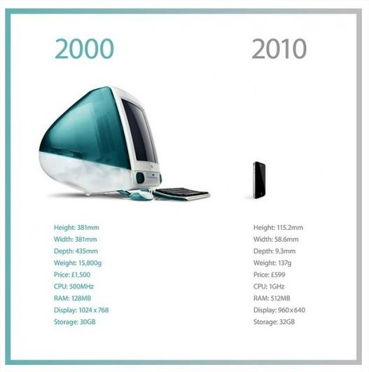 En 10 ans, Apple a perdu 15 kg et 663 gr