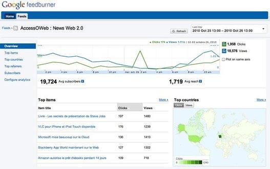 Feedburner propose les stats en temps réel