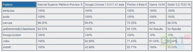 HTML5 - Internet Explorer 9 domine les tests