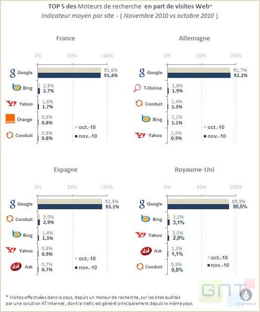 Google - Le moteur de recherche le plus utilisé en France