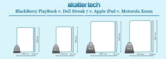 Blackberry PlaybBook vs Dell Streak 7 vs Apple iPad vs Motorola Xoom