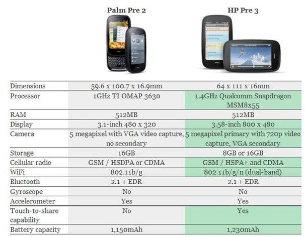 transfert donnee iphone 4 sur iphone 5