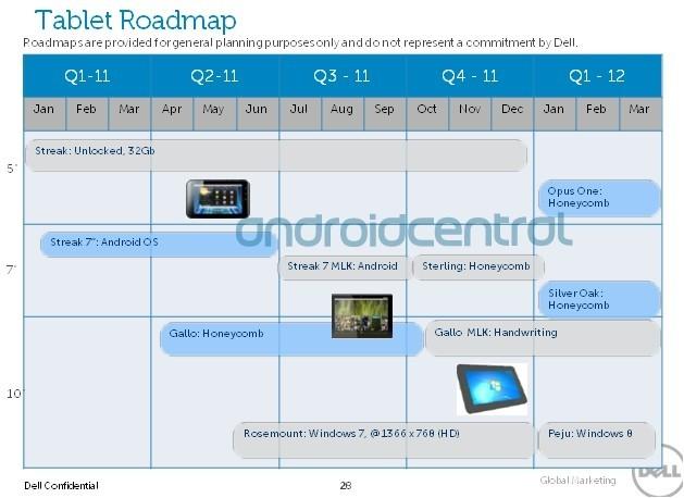 Dell - La Roadmap 2011 dévoilée par des fuites !