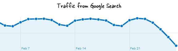 Le nouvel algorithme de Google fait ses premières victimes