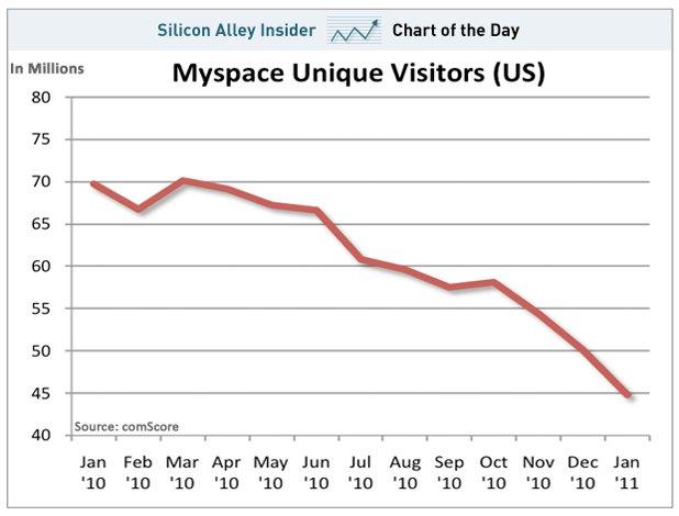 MySpace est en vente