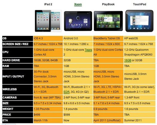 iPad 2 vs Xoom vs Playbook vs Touchpad