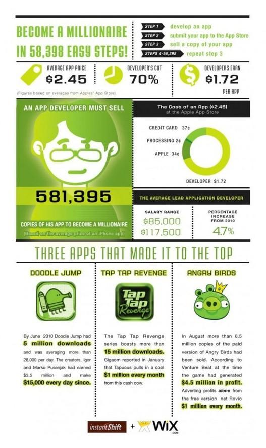 Devenir Millionaire grâce à Apple et 1 application