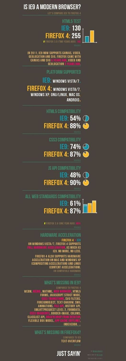 Firefox 4 vs Internet Explorer 9