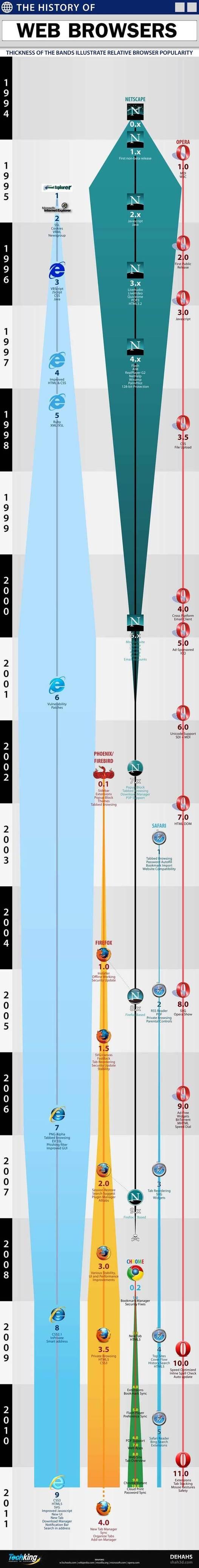L'histoire des navigateurs Web en 1 image