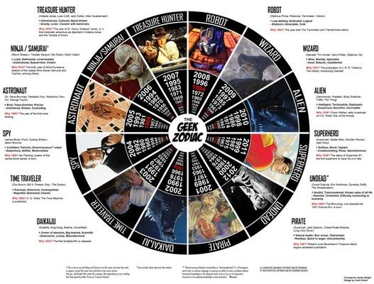L'astrologie du Geek