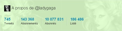 Lady Gaga - 10 millions de followers sur Twitter