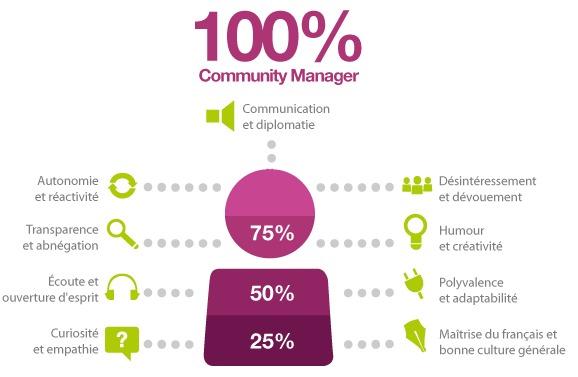 Community Manager - Les compétences essentielles