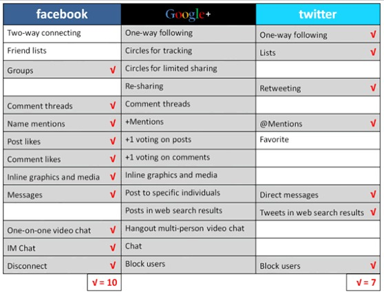Google + vs Facebook vs Twitter - Tableau comparatif des fonctionalits