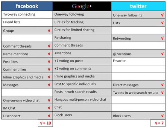 Google + vs Facebook vs Twitter - Tableau comparatif des fonctionalités