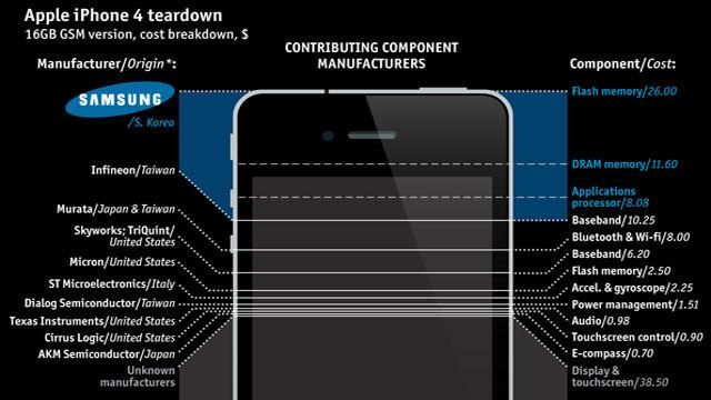 Un iPhone 4 sans Samsung ça donne quoi ?