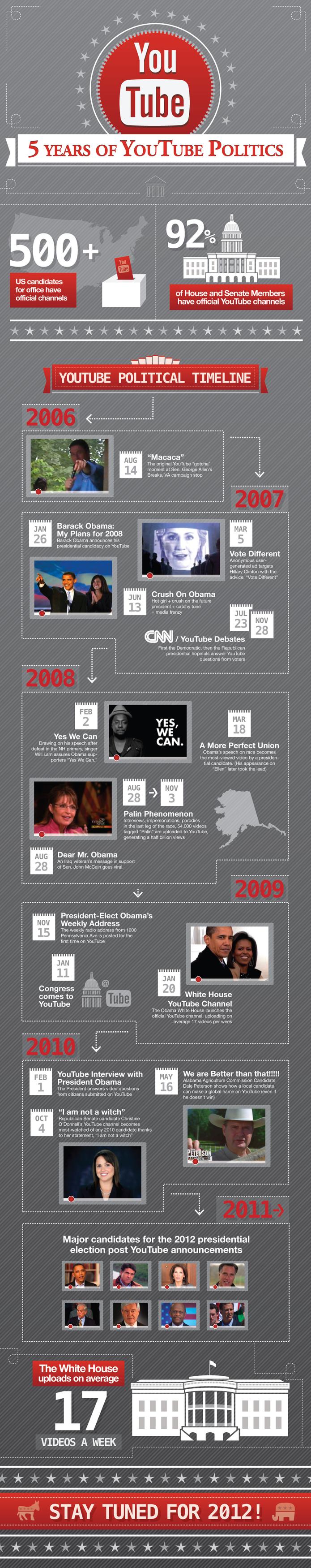 5 ans de politique sur Youtube en 1 image