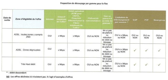 Les opérateurs voudraient mettre fin à l'internet illimité en France