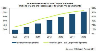 2015: le règne des smartphones