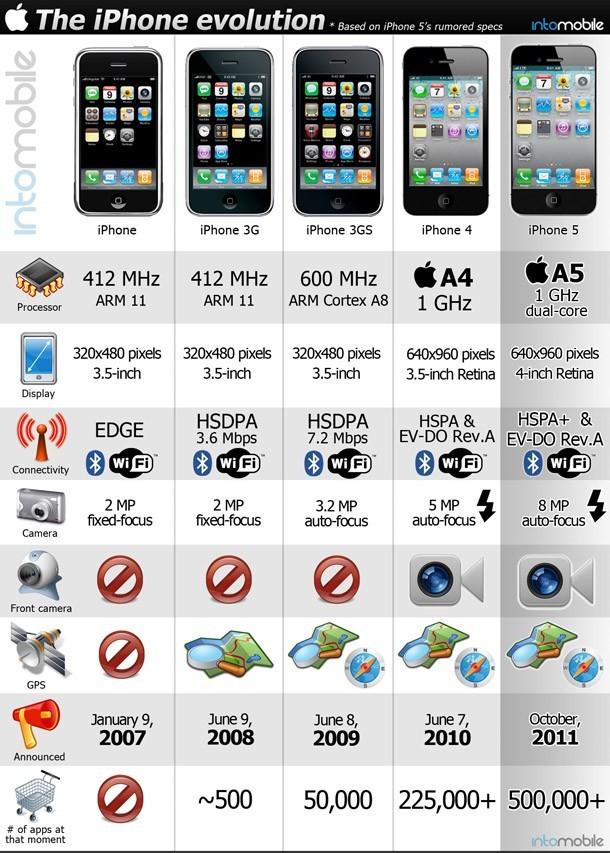 De l'iPhone 1 à l'iPhone 5 en 1 image