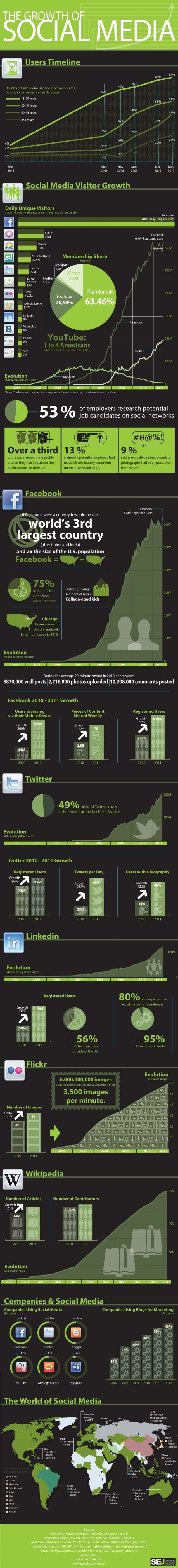L'évolution des réseaux sociaux en 1 image