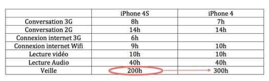 iPhone 4S - 33% d'autonomie de batterie en moins