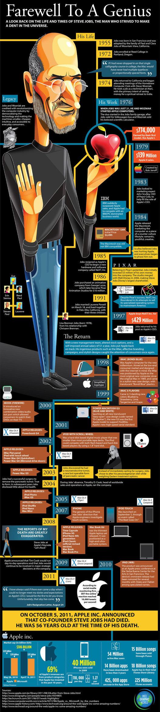 La vie de Steve Jobs en 1 image