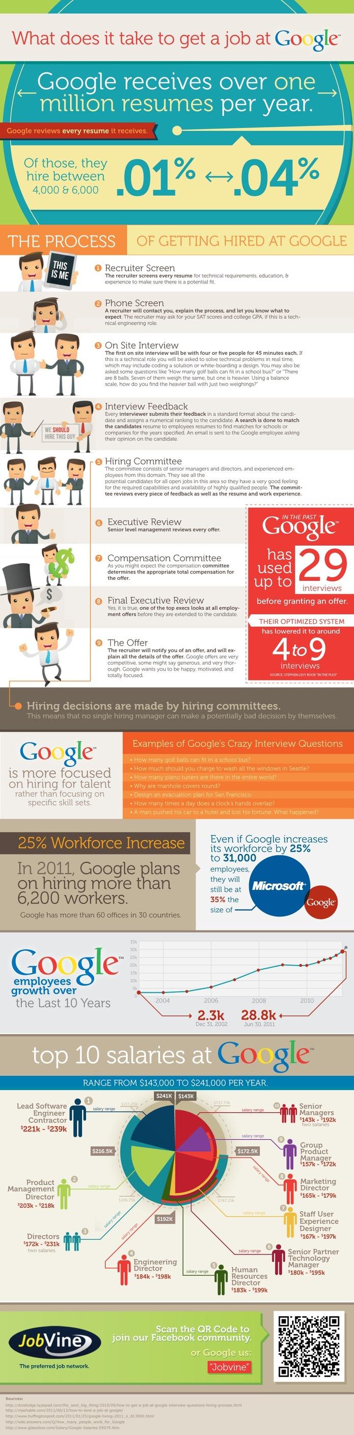 Parcours d'une embauche chez Google en 1 image