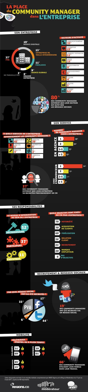 Le Community Manager en France (3 infographies)