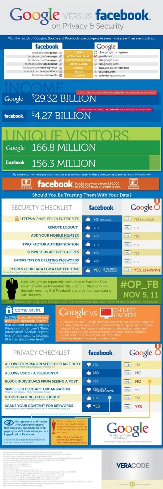 Google vs Facebook - Sécurité et la vie privé en 1 image