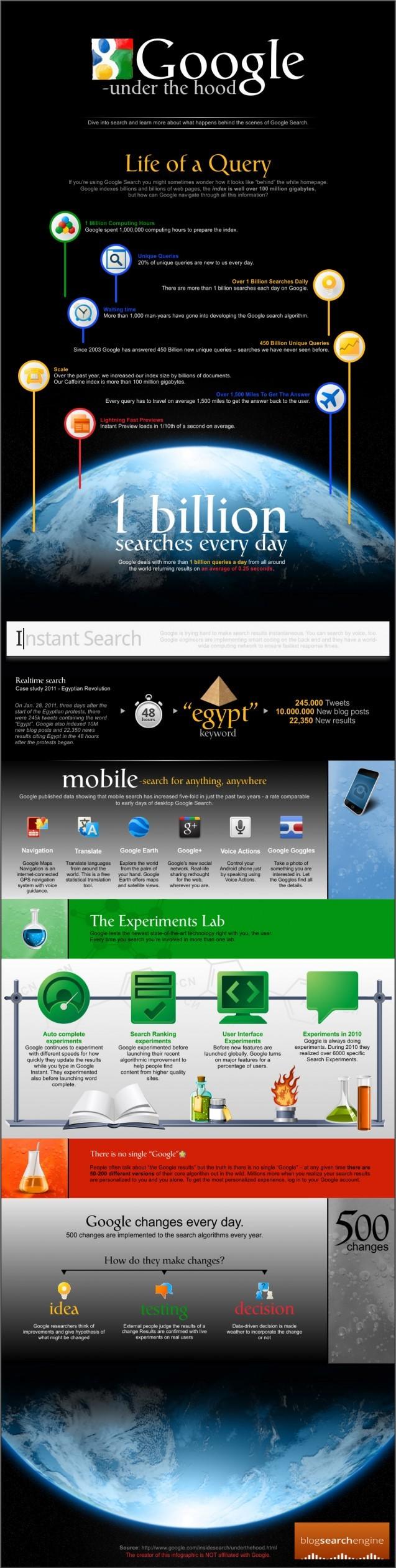 Google Search en 1 image